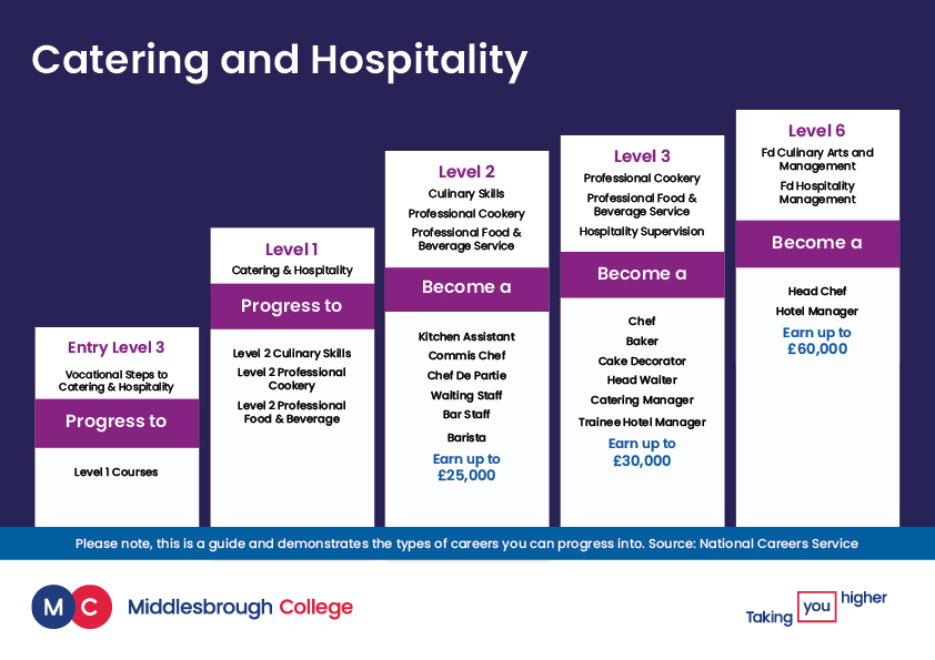 Catering and Hospitality Career Progression Ladder
